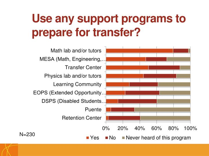Use any support programs to prepare for transfer?