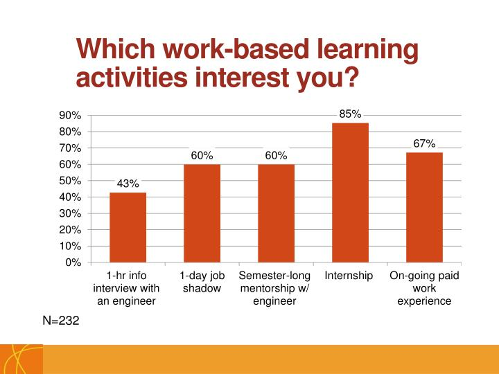 Which work-based learning activities interest you?