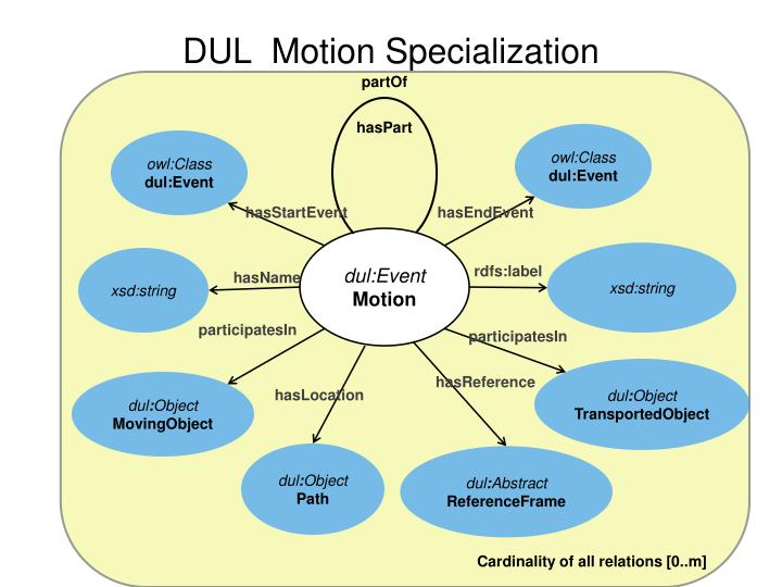 Dul motion specialization