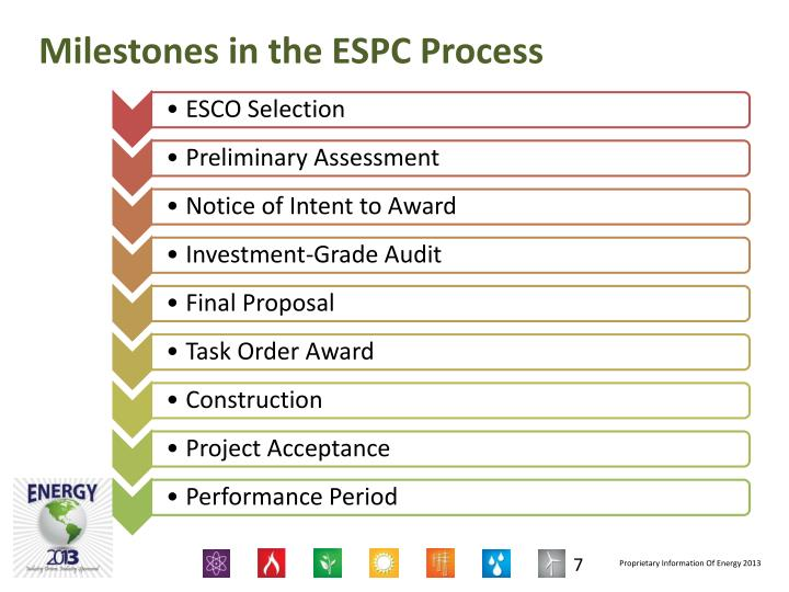 Milestones in the ESPC Process