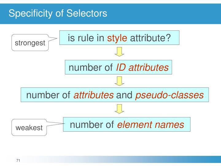 Specificity of Selectors