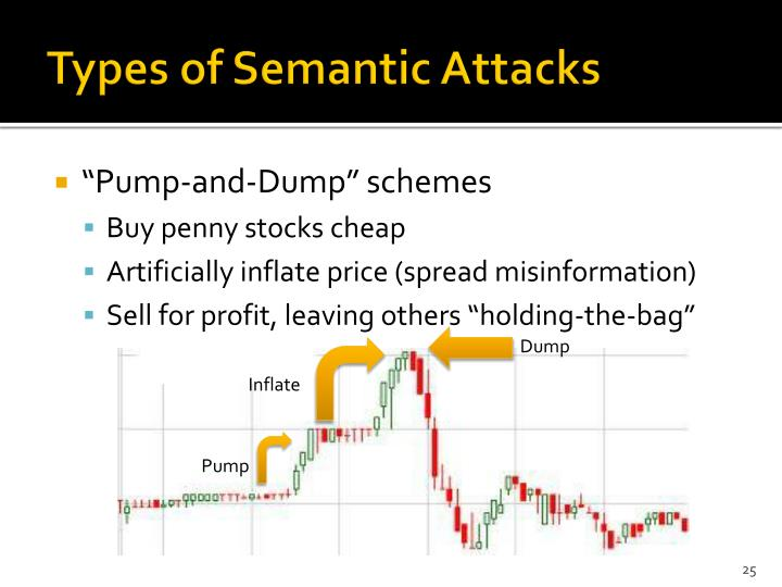 Types of Semantic Attacks