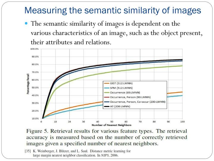 Measuring the semantic similarity of images