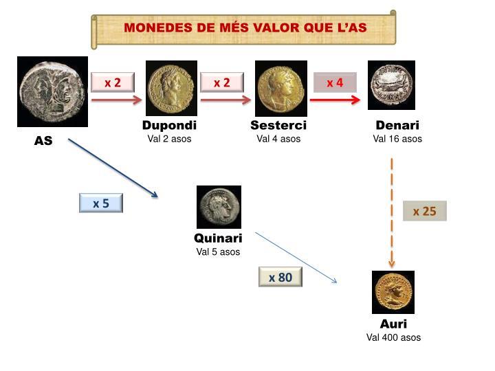 MONEDES DE MÉS VALOR QUE L'AS