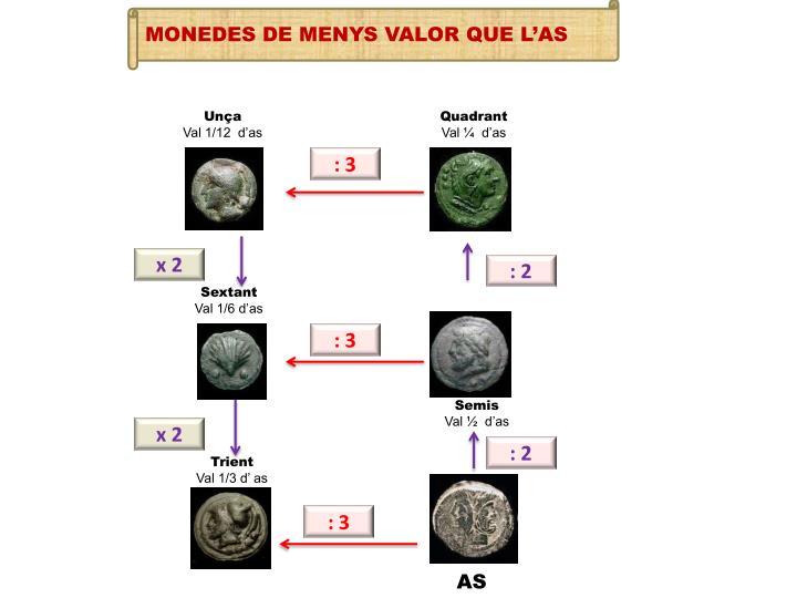 MONEDES DE MENYS VALOR QUE L'AS