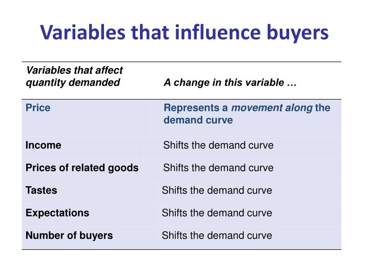 Variables that influence buyers