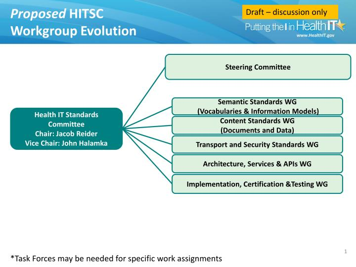 Proposed hitsc workgroup evolution
