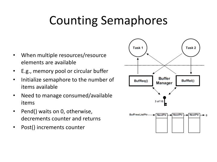 Counting Semaphores