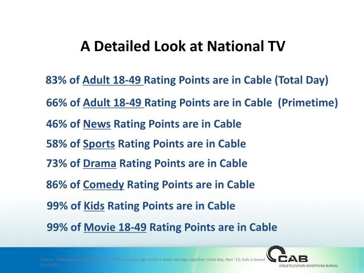 A Detailed Look at National TV