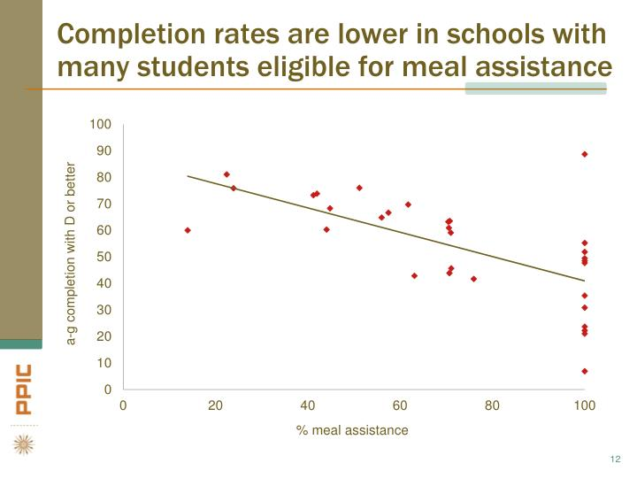 Completion rates are lower in schools with many students eligible for meal assistance