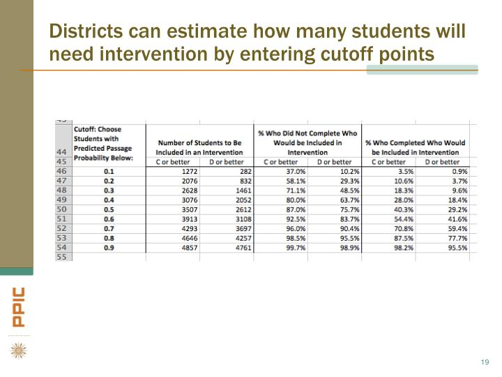 Districts can estimate how many students will need intervention by entering cutoff points