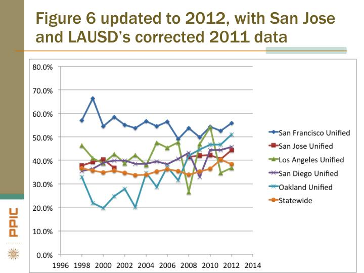 Figure 6 updated to 2012, with San Jose and LAUSD's corrected 2011 data