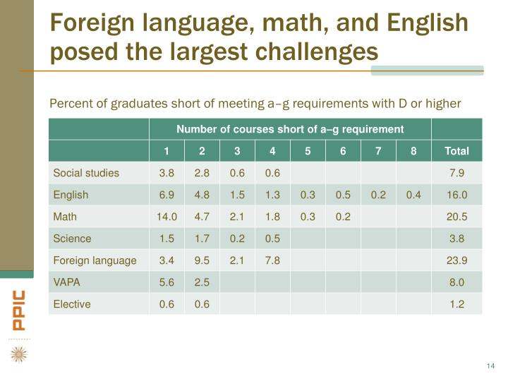 Foreign language, math, and English posed the largest challenges