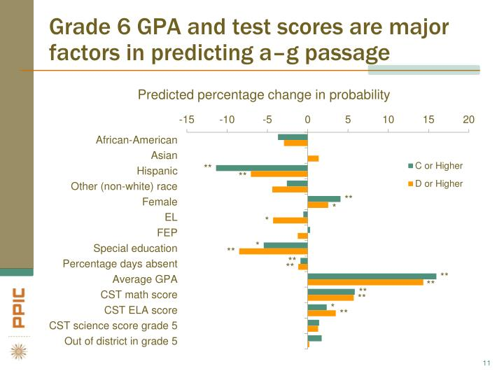 Grade 6 GPA and test scores are major factors in predicting a–g passage