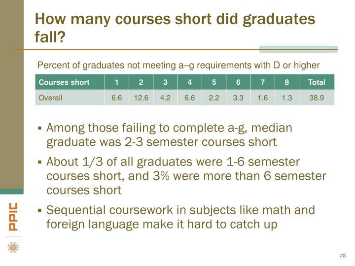 How many courses short did graduates fall?
