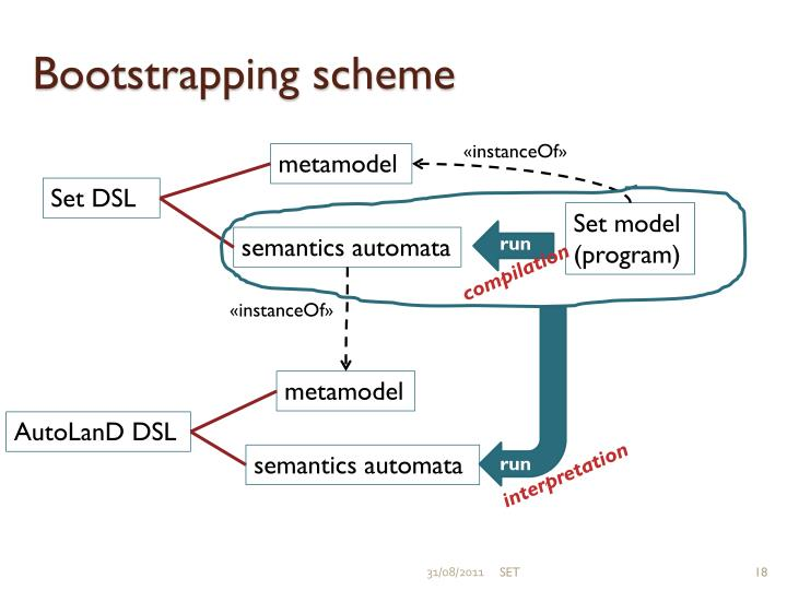 Bootstrapping scheme