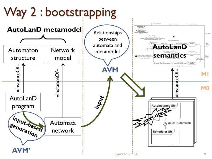 Way 2 : bootstrapping