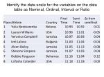 i dentify the data scale for the variables on the data table as nominal ordinal interval or ratio