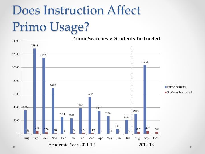 Does Instruction Affect