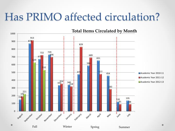 Has PRIMO affected circulation?