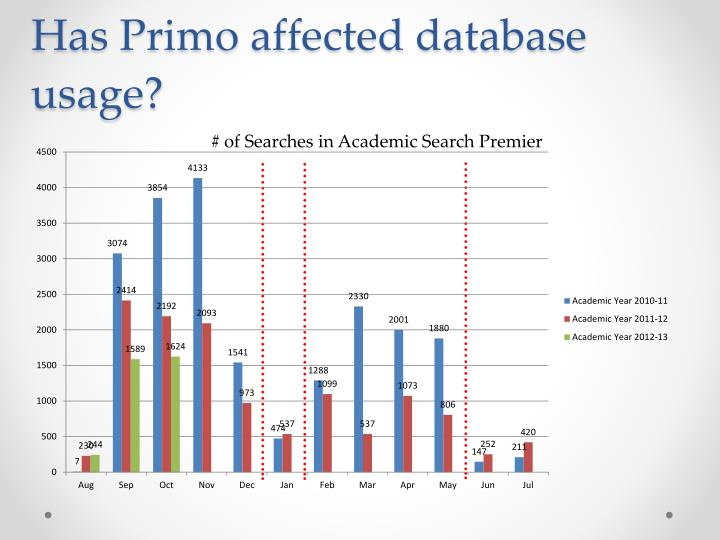 Has Primo affected database usage?