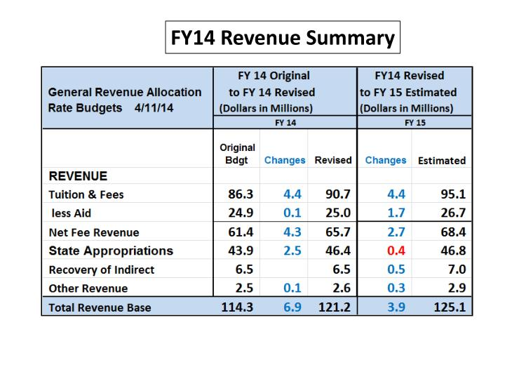 FY14 Revenue Summary