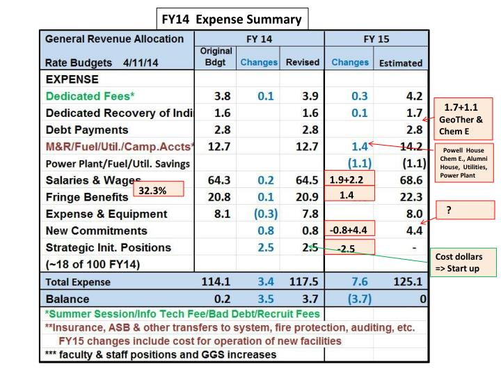 FY14  Expense Summary