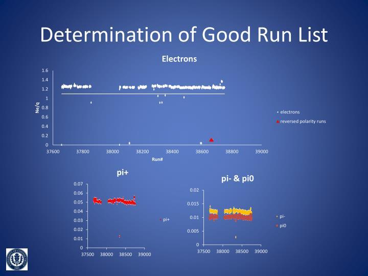 Determination of Good Run List