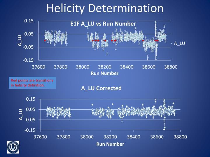 Helicity