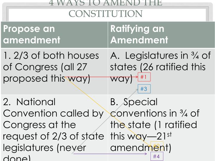4 ways to amend the Constitution