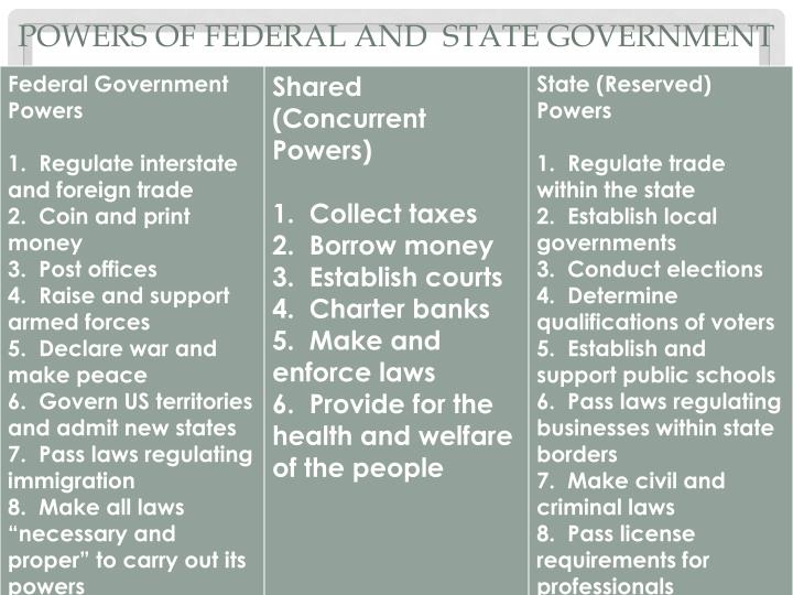 Powers of Federal and  State Government