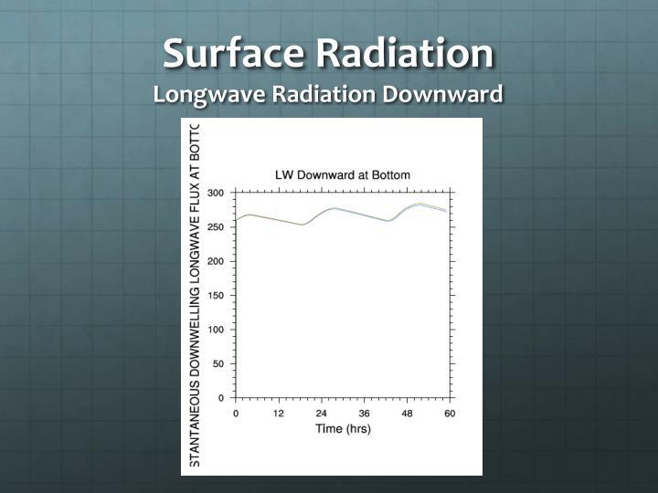 Surface Radiation