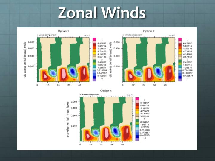 Zonal Winds