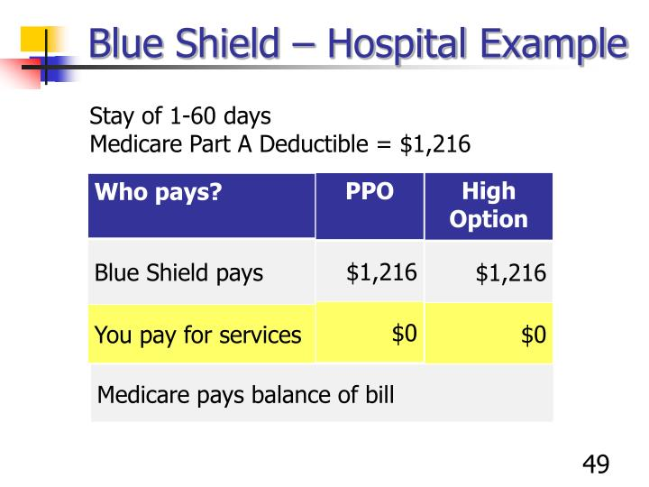 Blue Shield – Hospital Example