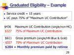 graduated eligibility example