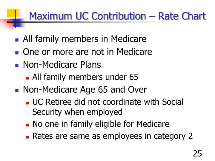 Maximum UC Contribution – Rate Chart