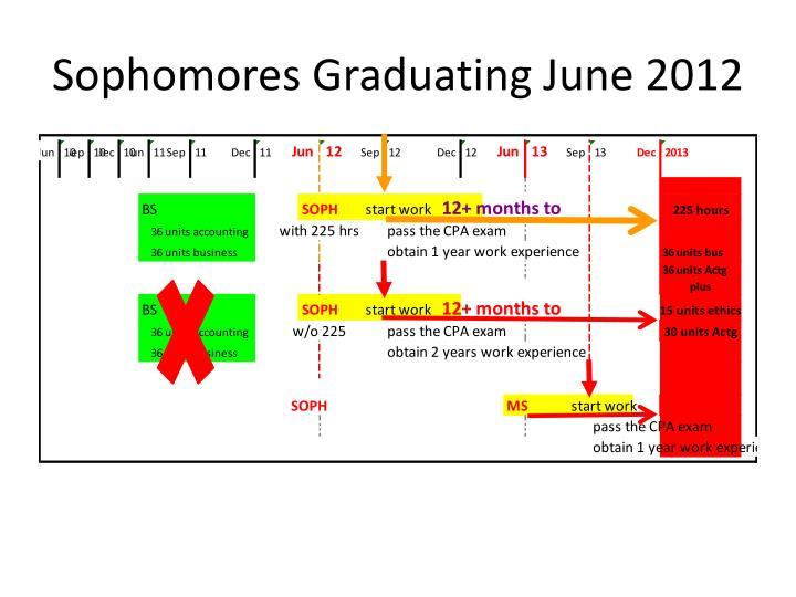 Sophomores Graduating June 2012
