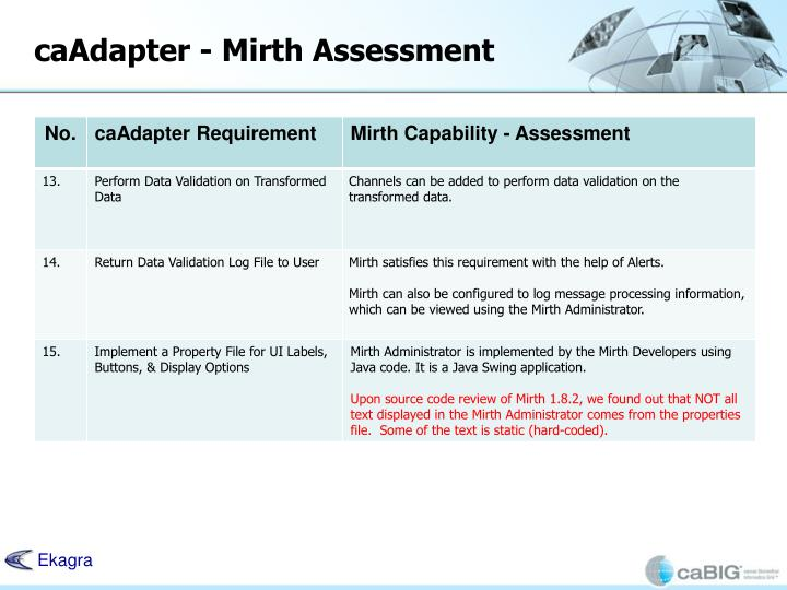 caAdapter - Mirth Assessment