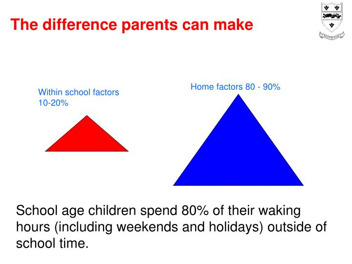 The difference parents can make