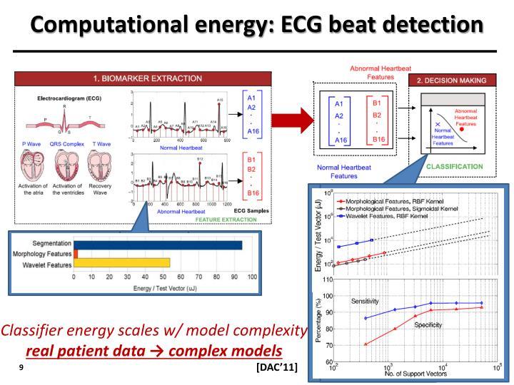 Computational energy: ECG beat detection