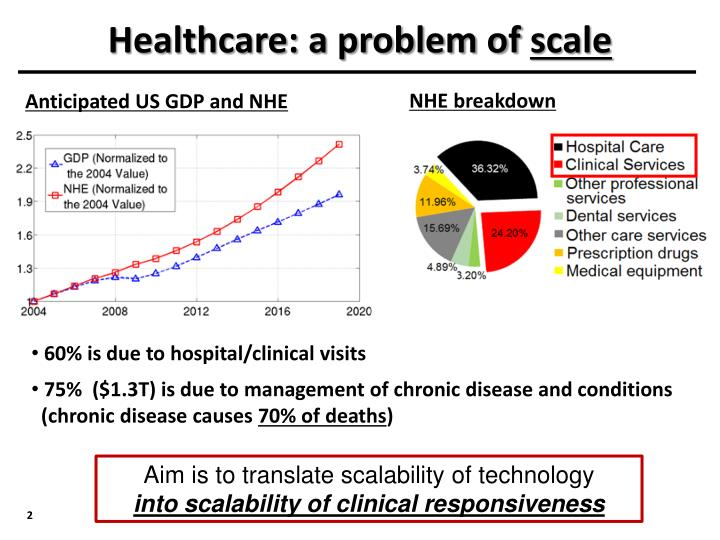 Healthcare: a problem of