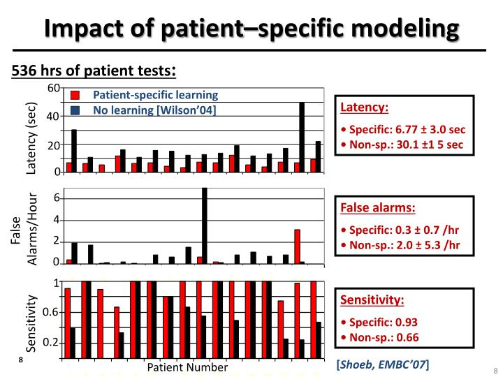 Impact of patient–specific modeling