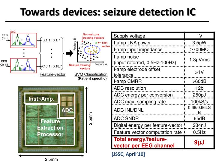 Towards devices: seizure detection IC