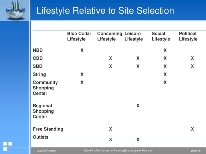 Lifestyle Relative to Site Selection