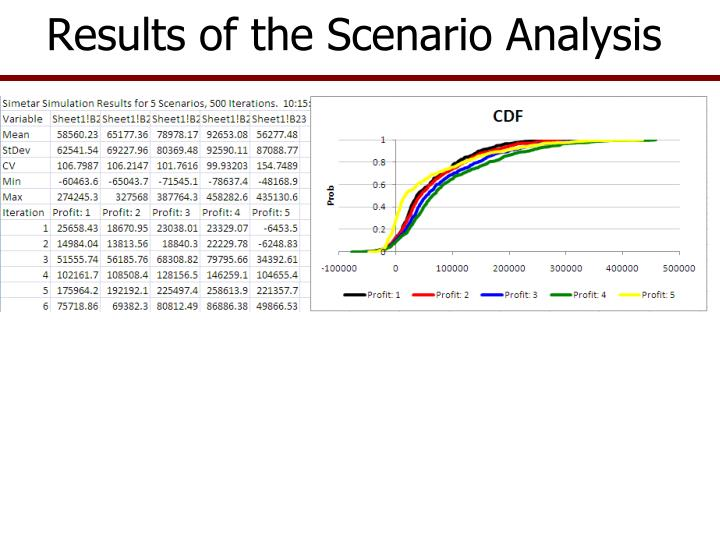 Results of the Scenario Analysis