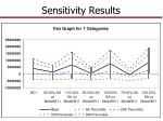 sensitivity results1