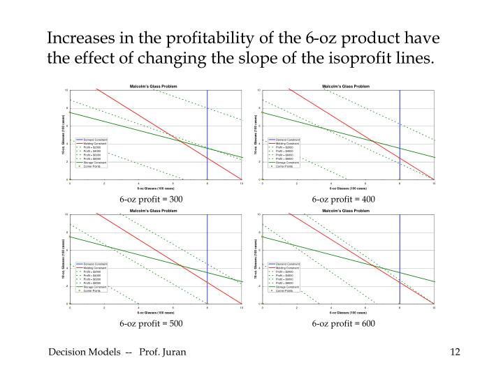 Increases in the profitability of the 6-oz product have the effect of changing the slope of the isoprofit lines.
