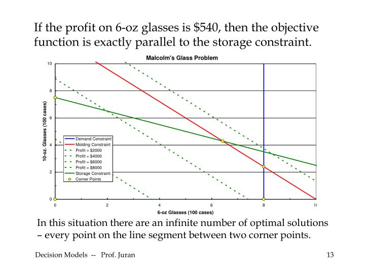 If the profit on 6-oz glasses is $540, then the objective function is exactly parallel to the storage constraint.