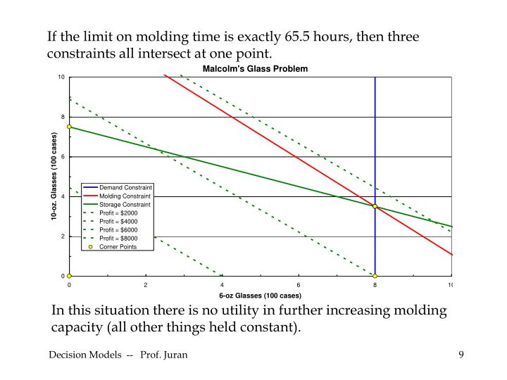 If the limit on molding time is exactly 65.5 hours, then three constraints all intersect at one point.