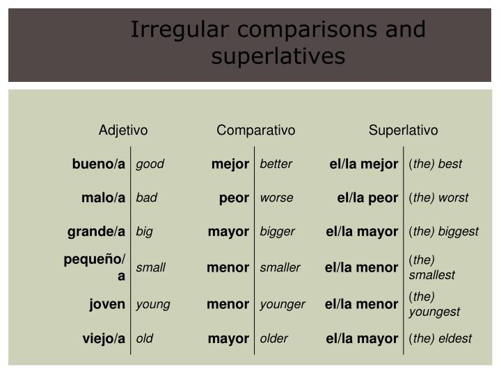 Irregular comparisons and superlatives